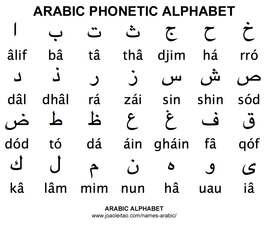 Arabic Phonetic Alphabet