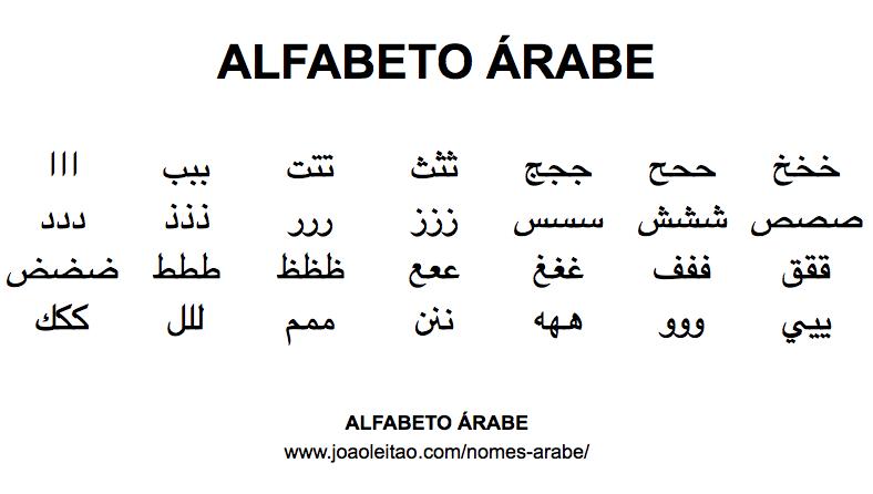 Abecedario Arabe