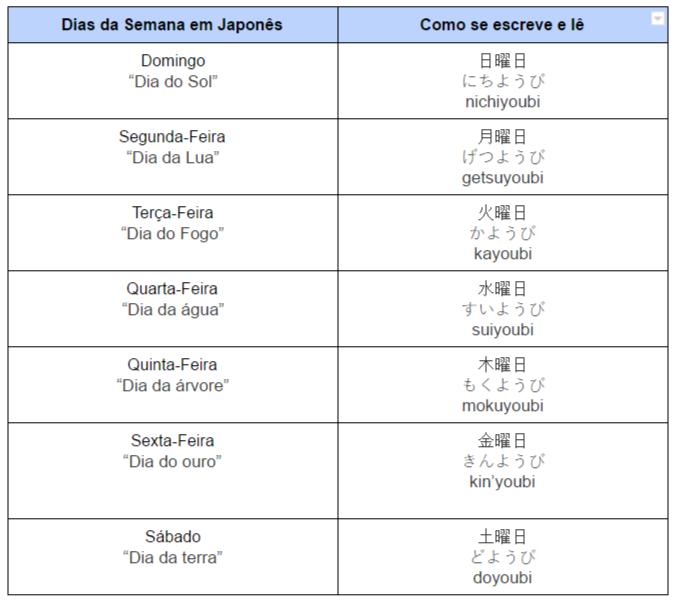 Os dias da semana em Japonês (imagem)