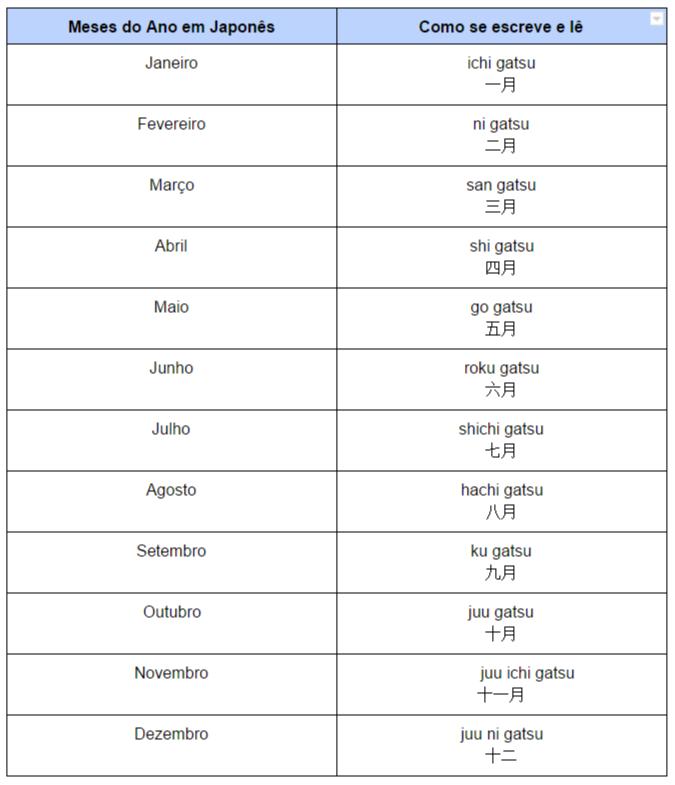 Os meses do ano em Japonês (imagem)