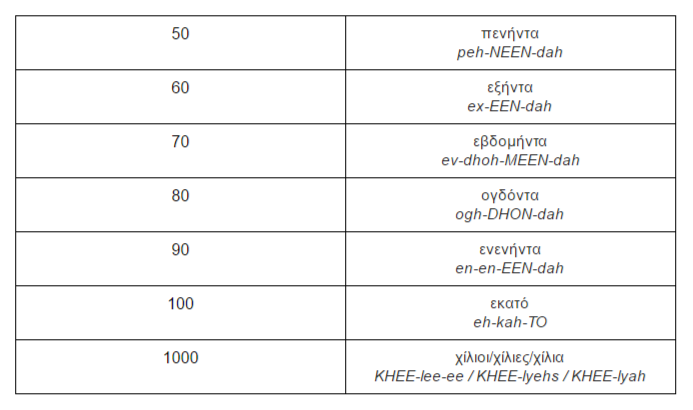NÚMEROS EM GREGO 50 a 1000