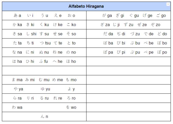 Alfabeto Japonês Hiragana