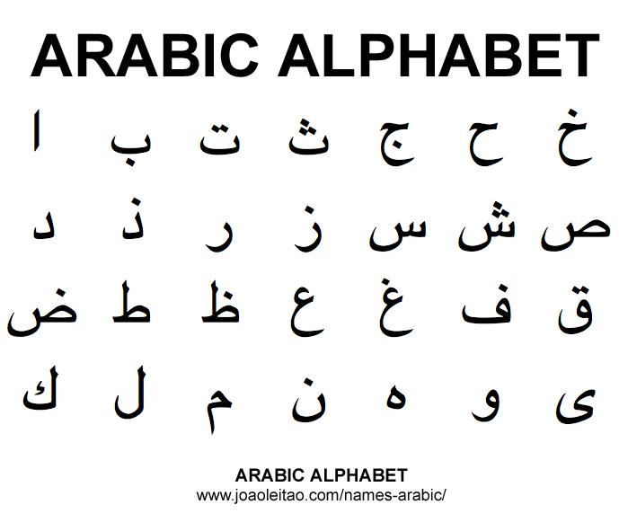Arabic Alphabet Abc Names In Arabic