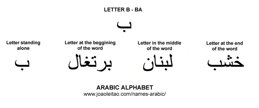 Arabic Alphabet Letter B