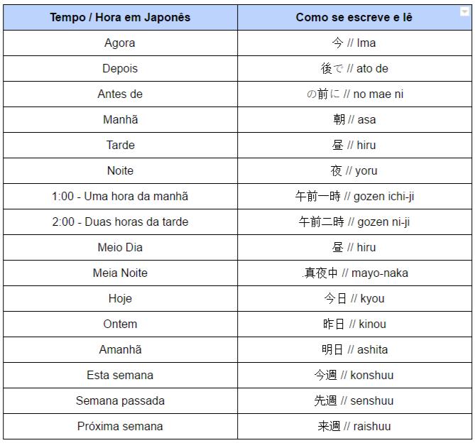 Tempo e hora em japonês