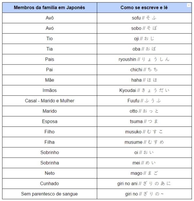Nomes dos membros da família em japonês