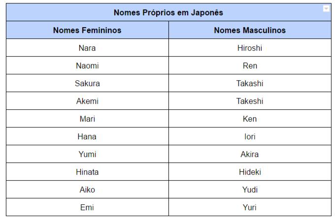 Nomes próprios em Japonês