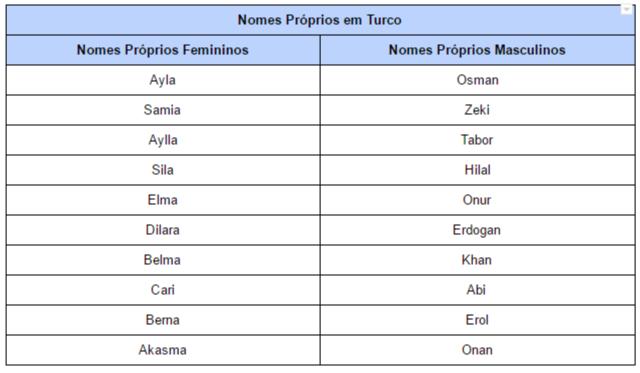 Nomes Próprios em Turco (imagem)