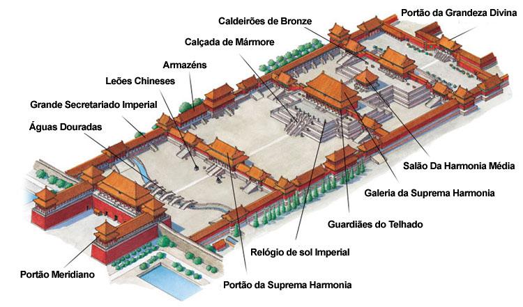 Mapa da Cidade Proibida com nomes em português