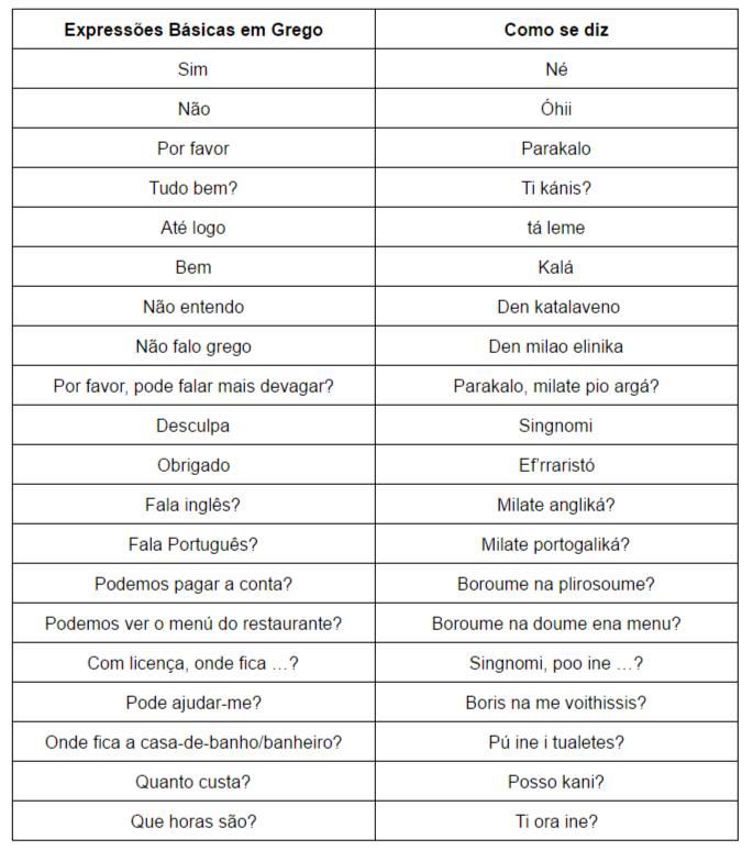 Expressões básicas em grego
