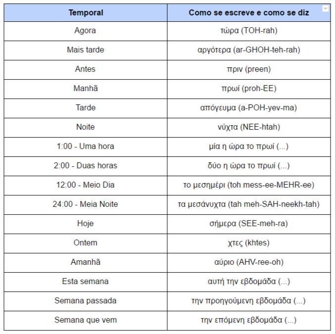 Frases de tempo em Grego