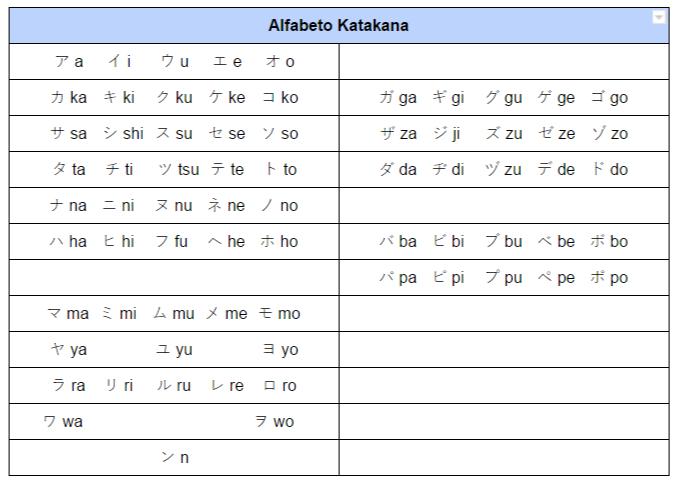 Alfabeto Japonês - Katakana